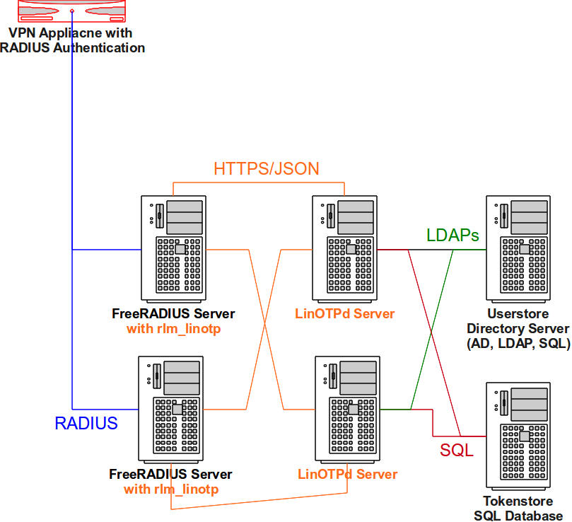 4  Installing Authentication Modules — LinOTP 2 10 5